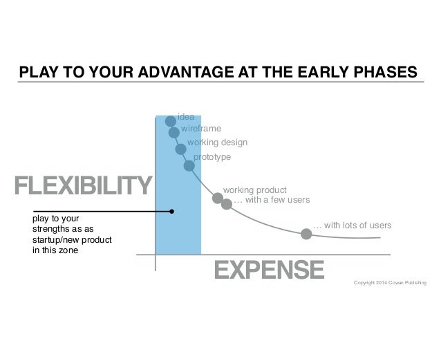 Copyright 2014 Cowan Publishing PLAY TO YOUR ADVANTAGE AT THE EARLY PHASES EXPENSE FLEXIBILITY wireframe working design pr...