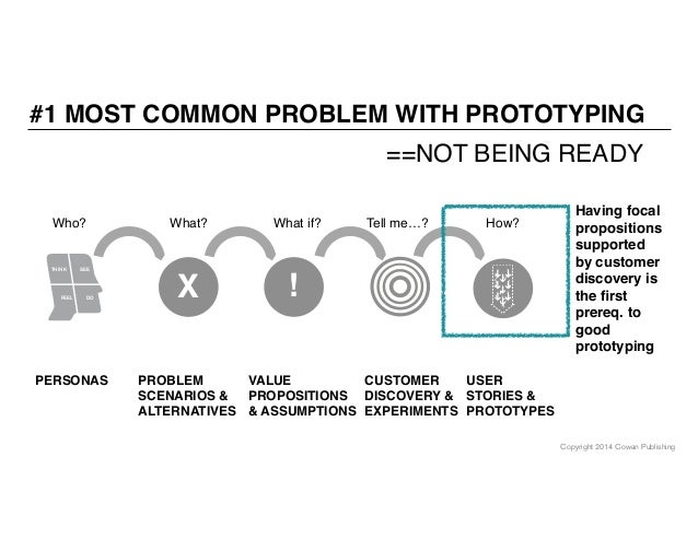 Copyright 2014 Cowan Publishing THINK SEE FEEL DO PERSONAS Who? X PROBLEM SCENARIOS & ALTERNATIVES What? VALUE PROPOSITION...