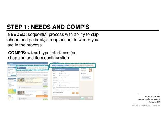 Copyright 2014 Cowan Publishing STEP 1: NEEDS AND COMP'S ALEX COWAN AlexanderCowan.com @cowanSF NEEDED: sequential process...