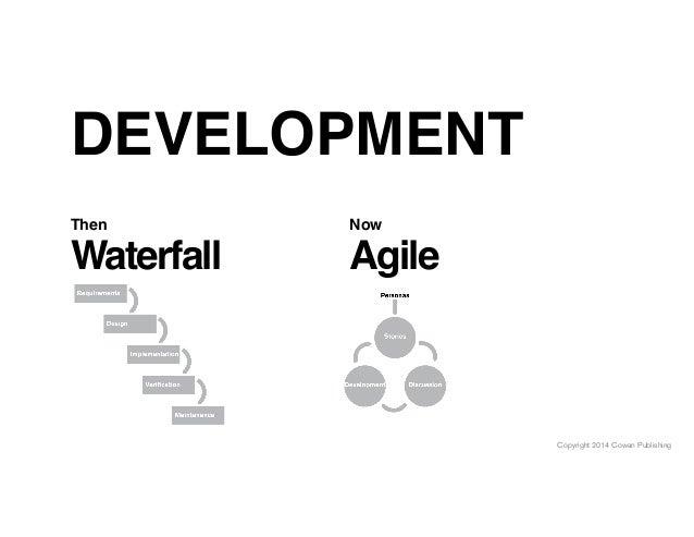 Copyright 2014 Cowan Publishing DEVELOPMENT Waterfall Then Agile Now