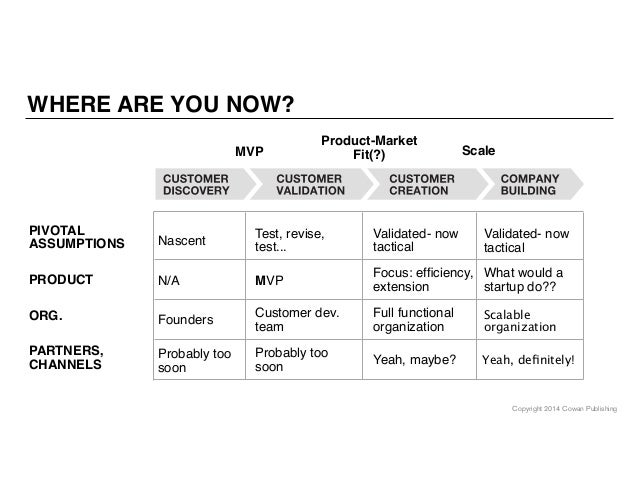 Copyright 2014 Cowan Publishing WHERE ARE YOU NOW? MVP Product-Market Fit(?) Scale PIVOTAL ASSUMPTIONS PRODUCT ORG. PARTNE...