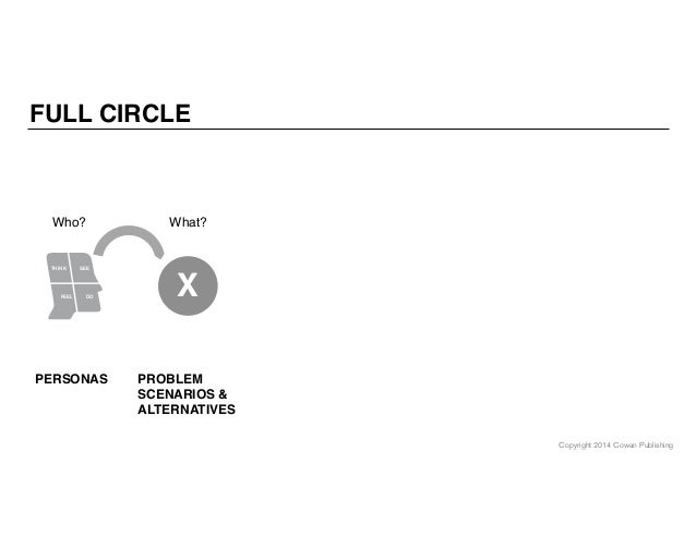 Copyright 2014 Cowan Publishing THINK SEE FEEL DO PERSONAS Who? X PROBLEM SCENARIOS & ALTERNATIVES What? FULL CIRCLE
