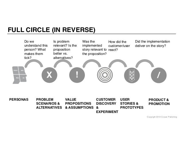 Copyright 2014 Cowan Publishing FULL CIRCLE (IN REVERSE) ! PRODUCT & PROMOTION USER STORIES & PROTOTYPES Did the implement...