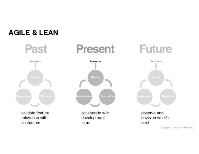 Copyright 2014 Cowan Publishing AGILE & LEAN validate feature relevance with customers Past collaborate with development t...
