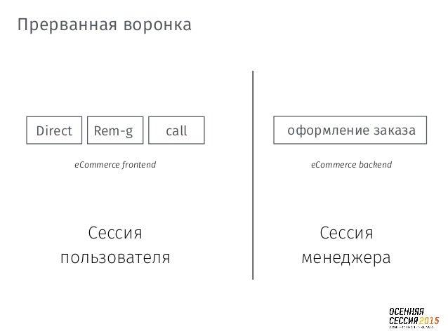 Direct Rem-g call Сессия пользователя Сессия менеджера оформление заказа eCommerce backendeCommerce frontend Прерванная во...