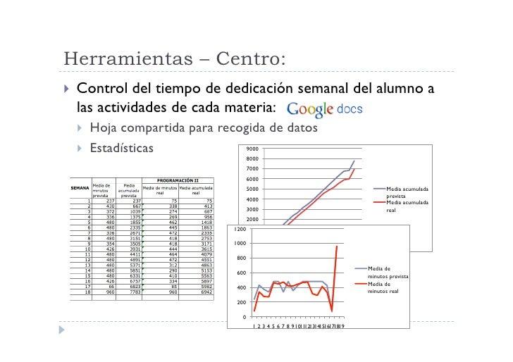 Herramientas – Centro:  Control  del tiempo de dedicación semanal del alumno a   las actividades de cada materia:     ...