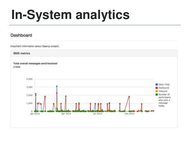 External analytics Link trackers • Bitly • Tiny url • Google Meeting tracking • Program database • Internal record system ...