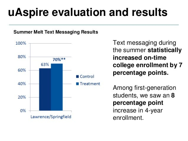 After summer melt success, uAspire expanded texting into new domains: 1) Freshman year of college 2013-2014 - Reminders & ...