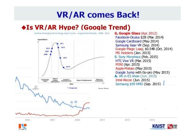 Is VR/AR Hype? (Google Trend) VR vs. AR G. Google Glass (Apr. 2012) Facebook-Oculus $2B (Mar. 2014) Google Cardboard (May...
