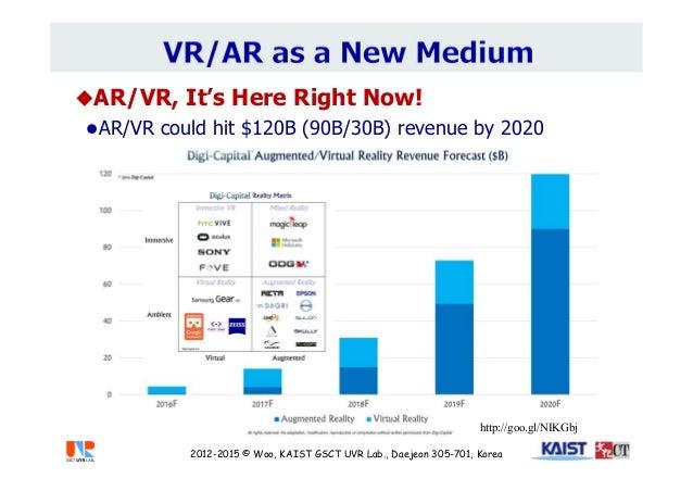 AR/VR, It's Here Right Now! AR/VR could hit $120B (90B/30B) revenue by 2020 2012-2015 © Woo, KAIST GSCT UVR Lab., Daejeo...