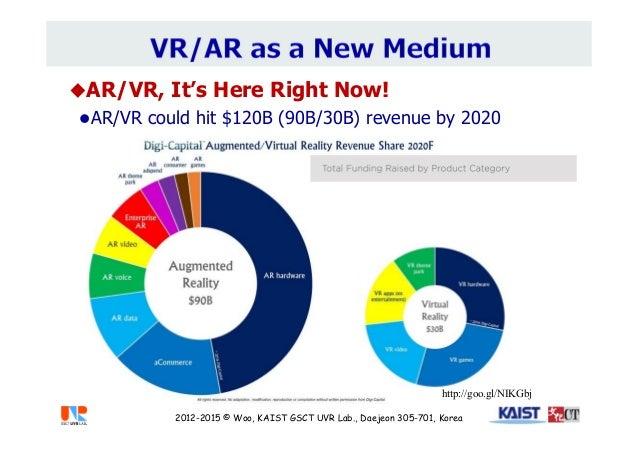 AR/VR, It's Here Right Now! AR/VR could hit $120B (90B/30B) revenue by 2020 http://goo.gl/NIKGbj 2012-2015 © Woo, KAIST ...