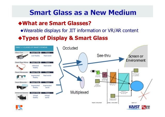 What are Smart Glasses? Wearable displays for JIT information or VR/AR content Types of Display & Smart Glass Screen or...