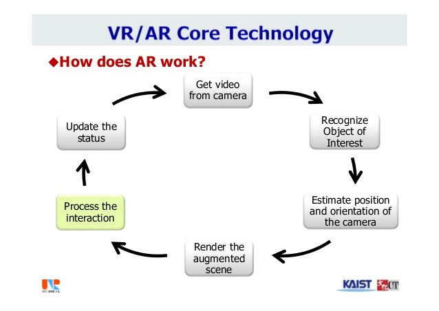How does AR work? Get video from camera Recognize Object of Interest Estimate position and orientation of the camera Rend...
