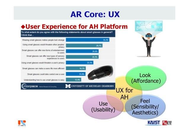 User Experience for AH Platform UX for AH Look (Affordance) Feel (Sensibility/ Aesthetics) Use (Usability) /AR
