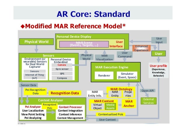 Modified MAR Reference Model* External Services Userprofile (Experience, Knowledge, Behavior) Simulator (Event,Spa...