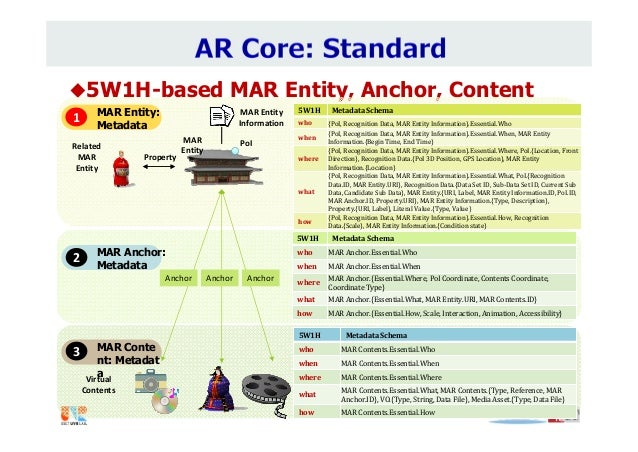 5W1H-based MAR Entity, Anchor, Content 5W1H MetadataSchema who MARContents.Essential.Who when MARContents.Essential.Wh...