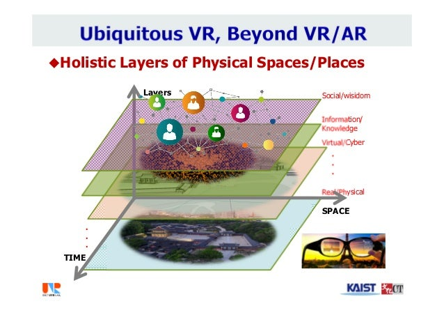 Holistic Layers of Physical Spaces/Places . . . . . . Real/Physical Virtual/Cyber Information/ Knowledge SPACE TIME Layer...