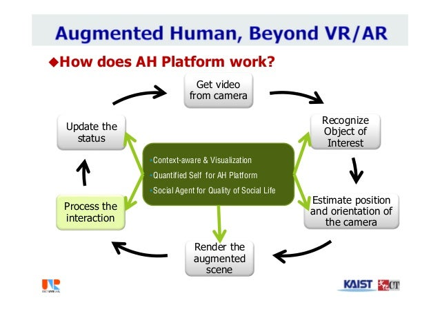 How does AH Platform work? Get video from camera Recognize Object of Interest Estimate position and orientation of the ca...