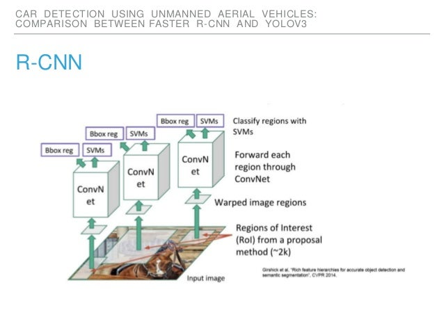 Car Detection using Unmanned Aerial Vehicles: Comparison betwee…