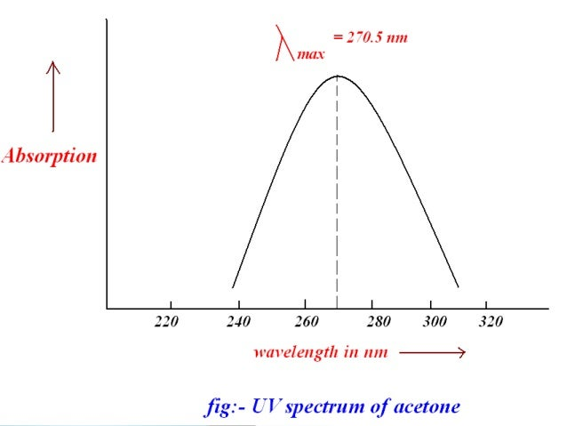  UV-visible spectrum of isoprene showing maximum absorption at 222 nm.