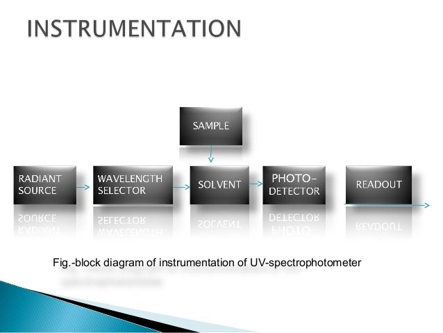 Fig.- block diagrammatic representation of UV-spectrophotometer amplifier Read out