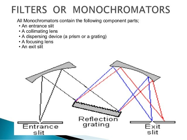  Filters – a)Glass filters- Made from pieces of colored glass which transmit limited wave length range of spectrum. Wide ...