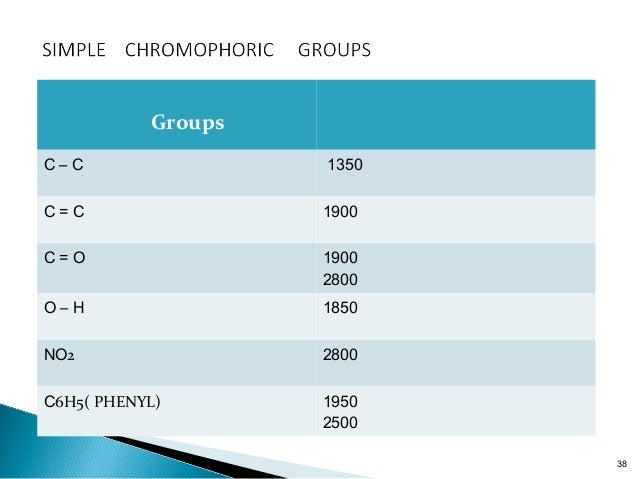 Those groups which diminish or lighten the colour of the chromogen are called hypsochromic groups.  They cause displaceme...