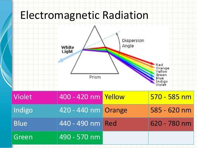 Principles ofSpectroscopy