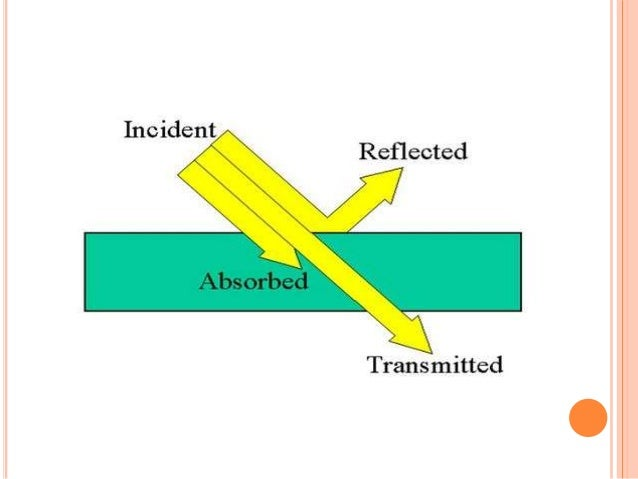 """Lambert's law """"The rate of decrease of intensity (monochromatic light) with the thickness of the medium is directly propor..."""