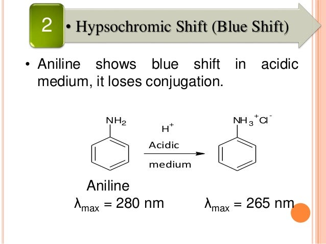 CALCULATE MAX FOR 1,4- DIMETHYLCYCLOHEX-1,3-DIENE CH3 CH3 CH3 CH3 Parent value for homoannular ring : 253 nm Two alkyl s...