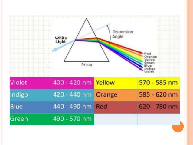 PRINCIPLES OF SPECTROSCOPY  The principle is based on the measurement of spectrum of a sample containing atoms / molecule...