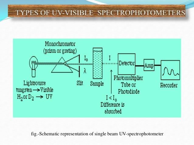 Uv,vis,nmr,m,ir Uv Vis Spectrophotometer Schematic Diagram on uv zee flow cell diagram, uv water purification diagram, uv disinfection diagram, uv rays on skin diagram, uv sterilizer diagram,