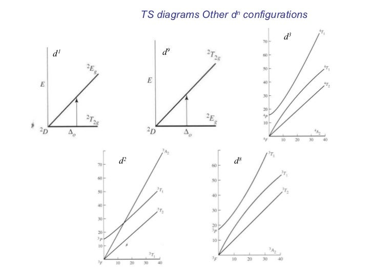 Uv vis spektra senyawa kompleks2 penting