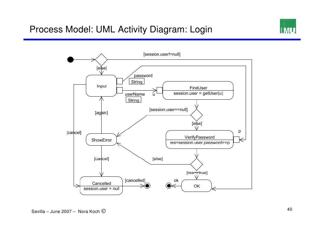 UML-based Web Engineering (UWE)