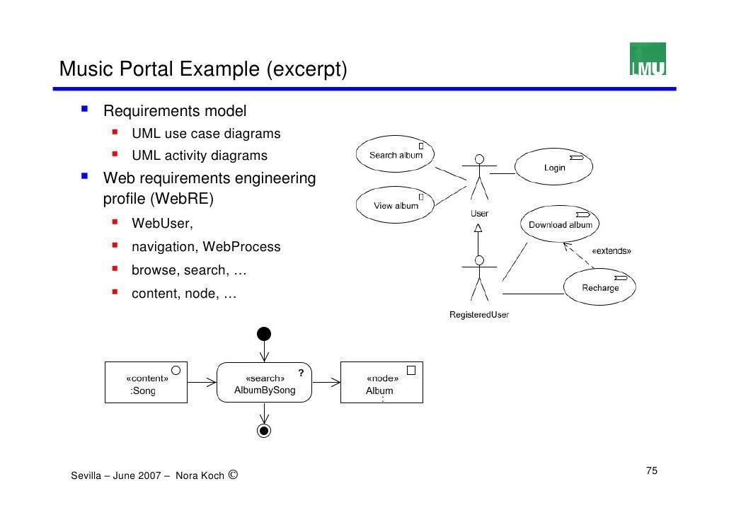 Uml based web engineering uwe music ccuart Images