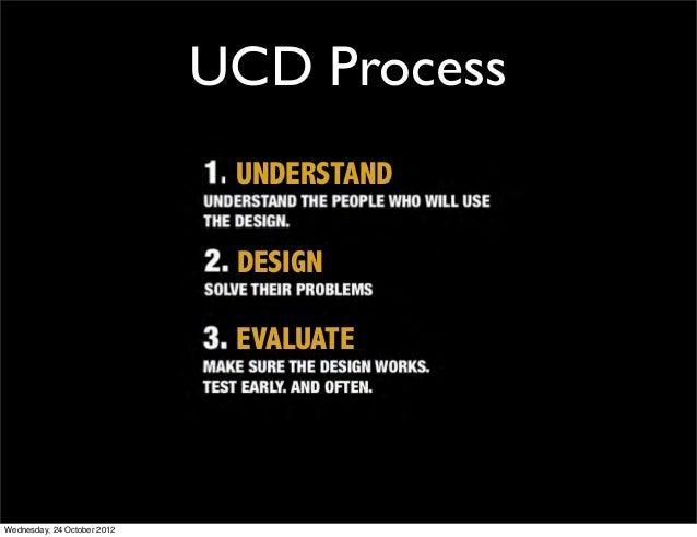 UCD Process                              UNDERSTAND                              DESIGN                              EVALU...