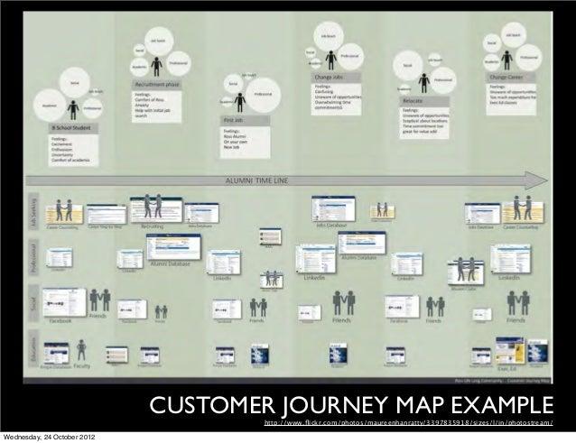 CUSTOMER JOURNEY MAP EXAMPLE                                    http://www.flickr.com/photos/maureenhanratty/3397835918/siz...