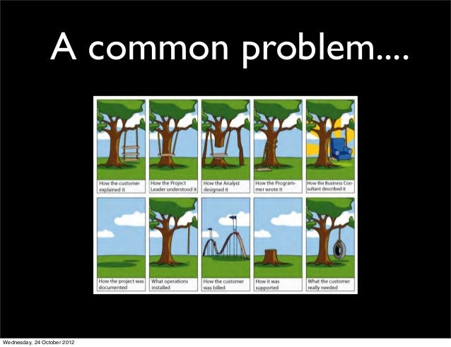A common problem....Wednesday, 24 October 2012