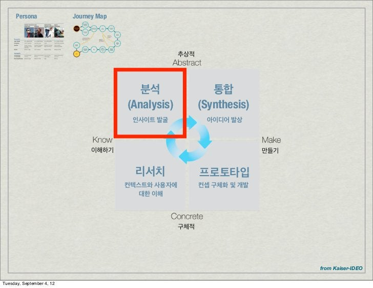 Persona              Journey Map                                                      추상적                                 ...