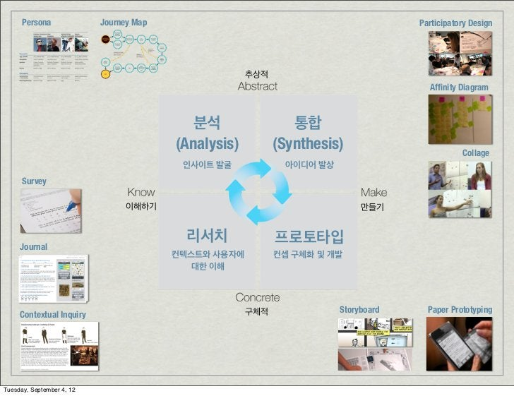 Persona              Journey Map                                              Participatory Design                        ...