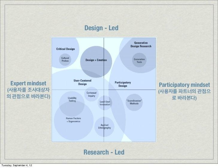 Design - Led       Expert mindset                       Participatory mindset   (사용자를 조사대상자                              (...