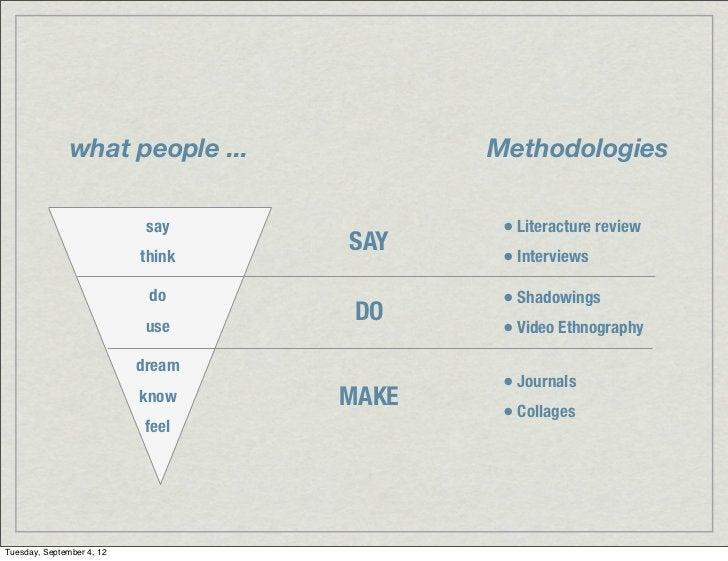 what people ...            Methodologies                            say            • Literacture review                   ...
