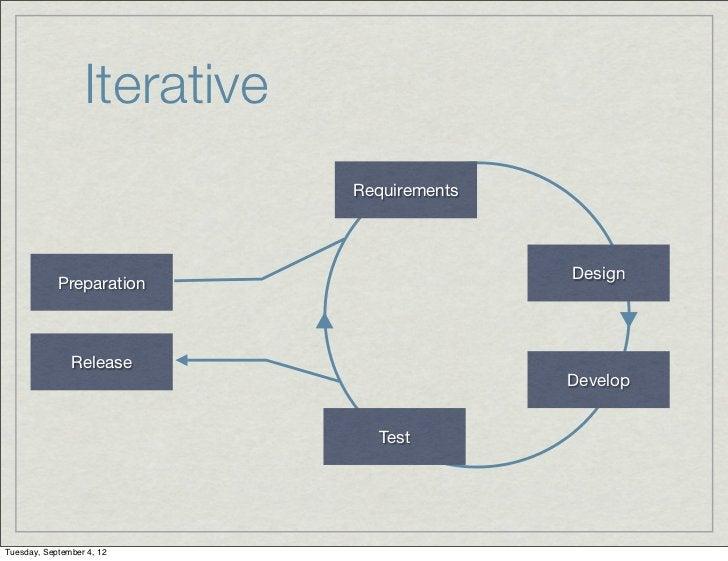 Iterative                              Requirements                                             Design            Preparat...