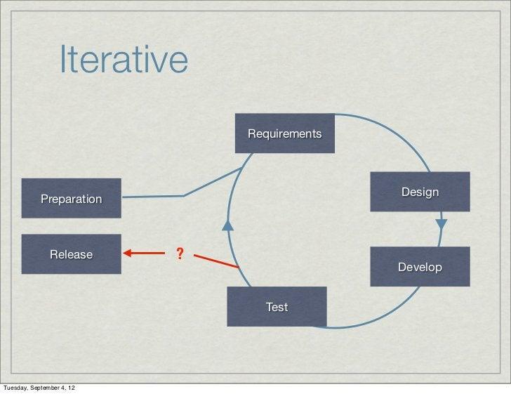 Iterative                               Requirements                                              Design            Prepar...