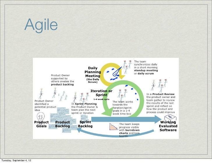 AgileTuesday, September 4, 12
