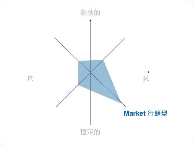 變動的  內  外  Market ⾏行銷型 穩定的