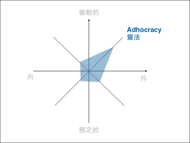 變動的 Adhocracy ! 靈活  內  外  穩定的