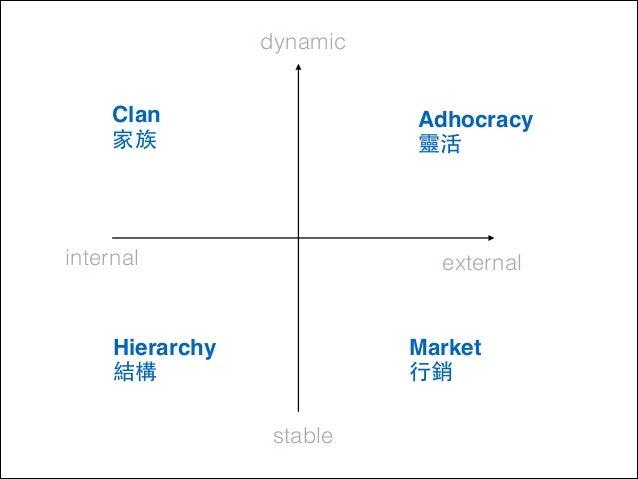 dynamic Clan ! 家族  Adhocracy ! 靈活  internal  external  Hierarchy ! 結構  Market! ⾏行銷 stable