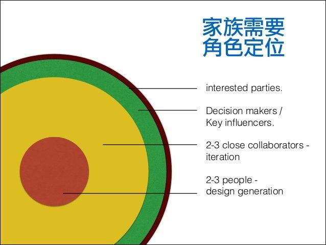 家族需要  角色定位 interested parties. !  Decision makers / Key influencers. !  2-3 close collaborators iteration !  2-3 people de...
