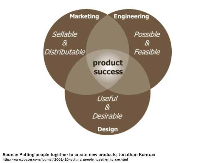 Source: Putting people together to create new products; Jonathan Korman http://www.cooper.com/newsletters/2001_09/putting_...